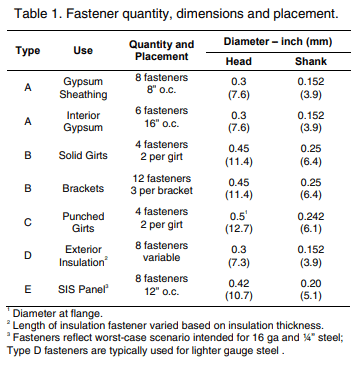 Effects of Fasteners Table 1